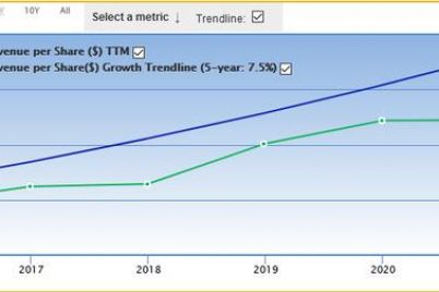 3-fast-growing-revenue-per-share-stocks.jpg