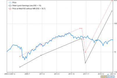 4-stocks-trading-below-the-peter-lynch-earnings-line.png