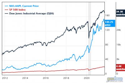 5-fairly-valued-stocks-that-outperformed-the-sp-500-in-the-3rd-quarter.png