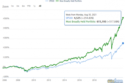 5-peter-lynch-stocks-broadly-bought-by-gurus.png