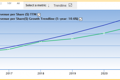 a-trio-of-stocks-growing-revenue-per-share-fast.png