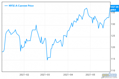 agilents-4th-consecutive-beat-on-earnings-boosts-stock.png