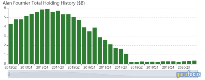alan-fourniers-firm-plunges-into-intel-in-1st-quarter.png