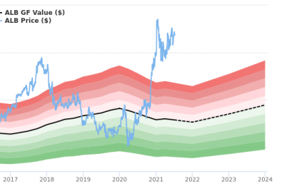 albemarle-stock-appears-to-be-significantly-overvalued.png