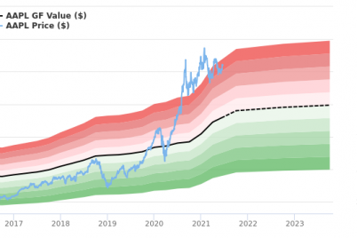 apple-stock-is-believed-to-be-significantly-overvalued.png