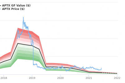 aptinyx-stock-is-believed-to-be-significantly-overvalued.png