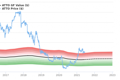atento-s-a-stock-appears-to-be-significantly-overvalued.png