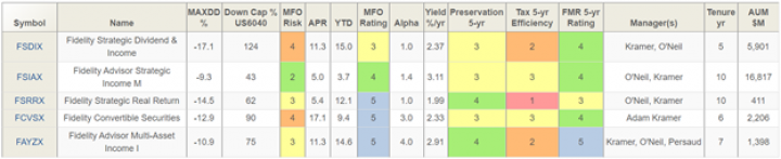comparing-fidelity-strategic-and-multi-asset-income-funds-fadmx-fmsdx-fsrrx.png