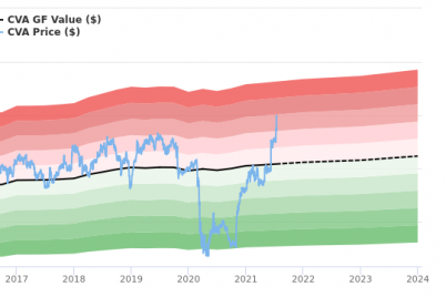 covanta-holding-stock-gives-every-indication-of-being-modestly-overvalued.png