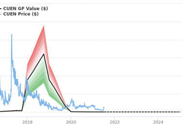 cuentas-stock-appears-to-be-significantly-overvalued.png