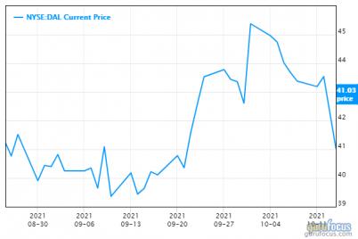 delta-shares-plummet-as-fuel-prices-threaten-profits.png