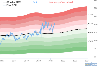 digital-realty-trust-more-cautious-due-to-valuation.png
