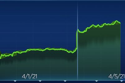 dow-climbs-350-points-to-a-record-high-sp-500-jumps-more-than-1-scaled.jpg