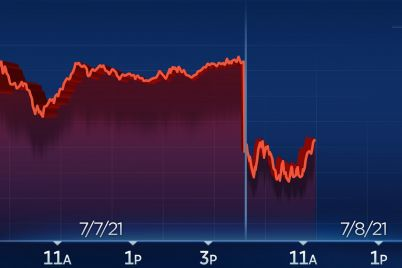 dow-drops-250-points-amid-global-economic-recovery-concerns-bond-yields-slide-scaled.jpg