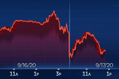 dow-drops-more-than-200-points-as-apple-and-microsoft-lead-tech-lower-scaled.jpg