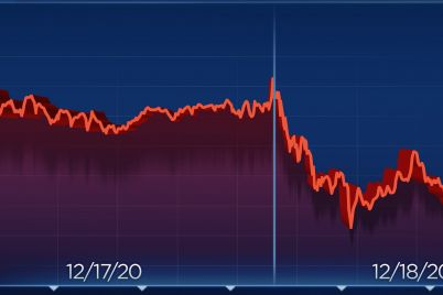 dow-falls-250-points-in-volatile-trading-as-investors-wait-for-stimulus-update-from-washington-scaled.jpg