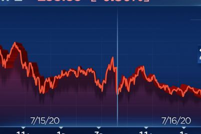 dow-falls-more-than-100-points-to-snap-4-day-winning-streak-microsoft-lags-scaled.jpg
