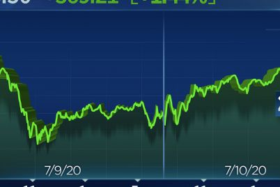 dow-jumps-360-points-on-virus-treatment-hope-netflix-leads-nasdaq-to-another-record-scaled.jpg