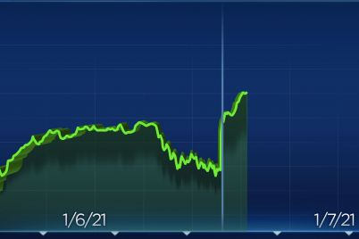 dow-rallies-300-points-to-record-nasdaq-tops-13000-for-the-first-time-scaled.jpg