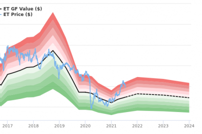 energy-transfer-lp-stock-appears-to-be-significantly-overvalued.png