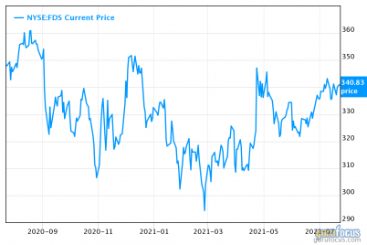 factset-a-resilient-yet-expensive-stock.png