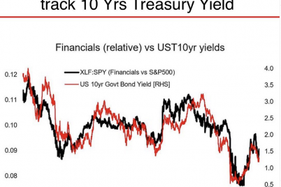 financial-stocks-set-to-outperform-the-market.png