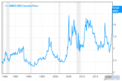 friedman-industries-now-firing-on-all-cylinders.png