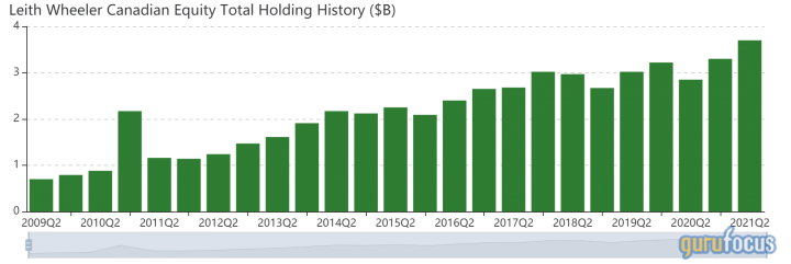 leith-wheeler-canadian-equity-funds-top-5-semi-annual-trades.png