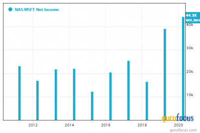 microsoft-slips-despite-strong-fiscal-3rd-quarter-revenue-growth.png