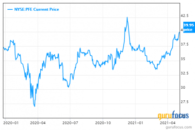 pfizer-anticipated-growth-at-a-fair-value.png