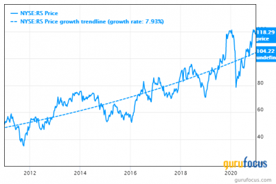 reliance-steel-aluminum-becomes-an-undervalued-predictable-stock.png