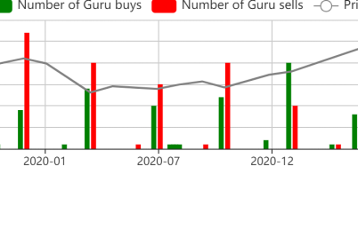 the-5-most-sold-guru-stocks-of-the-2nd-quarter.png