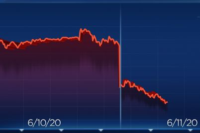 the-dow-is-now-on-pace-for-its-biggest-one-day-loss-since-march-dropping-1500-points-scaled.jpg