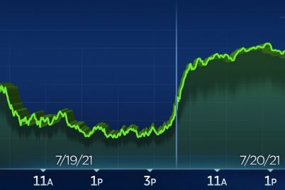 the-dow-is-up-600-points-as-stocks-snap-back-from-mondays-decline-scaled.jpg