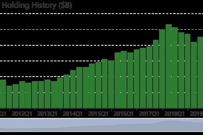 top-2nd-quarter-trades-of-bernard-horns-polaris-capital.png