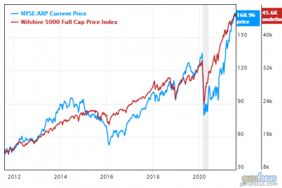 us-markets-start-august-significantly-overvalued.png