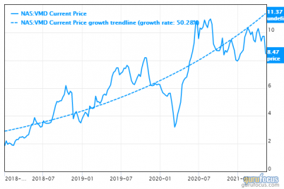 viemed-steep-growth-at-a-reasonable-price.png