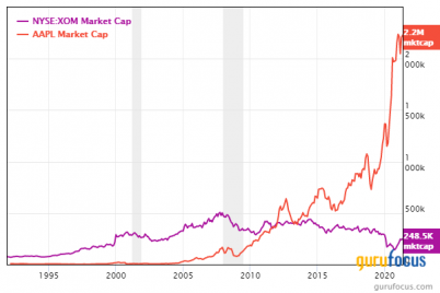 warren-buffett-top-stocks-by-market-cap-different-today-compared-to-1989.png