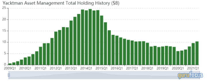 yacktman-asset-managements-top-4-buys-in-the-2nd-quarter.png