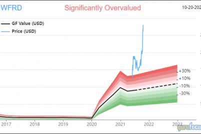 yacktman-focused-fund-focuses-on-top-holdings-in-3rd-quarter.png
